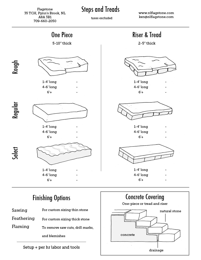 Stone Product Guide
